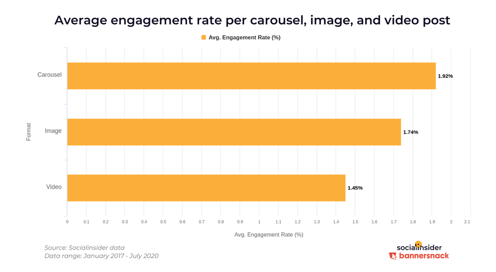 instagram carousel engagement