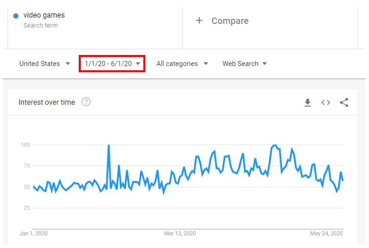 Trend Analysis: How to Understand Your Audience's Search Behavior