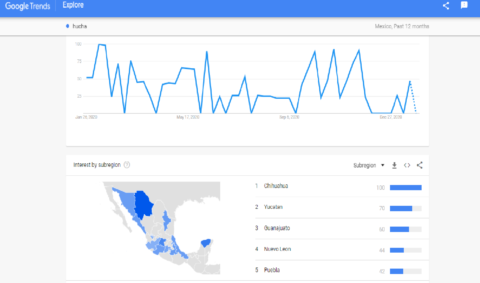 Spanish language keyword trends