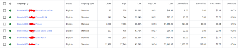 Measuring down-funnel impact of YouTube Ads