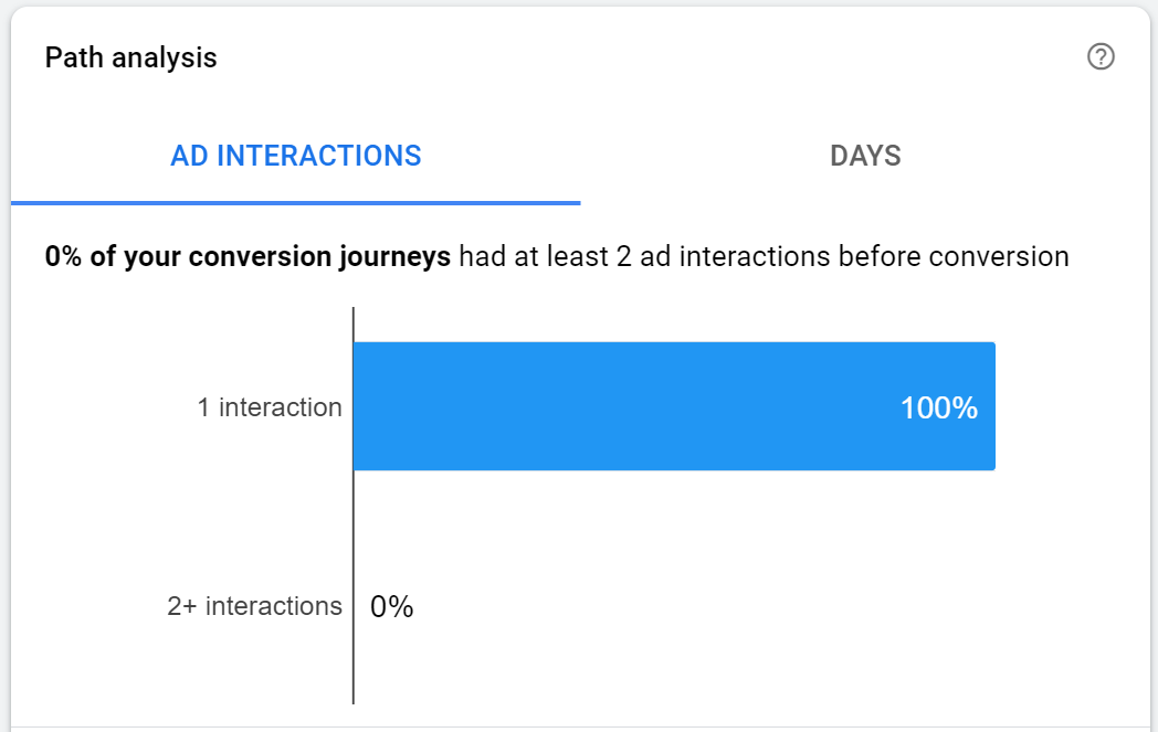 conversion journey path with 1 interaction