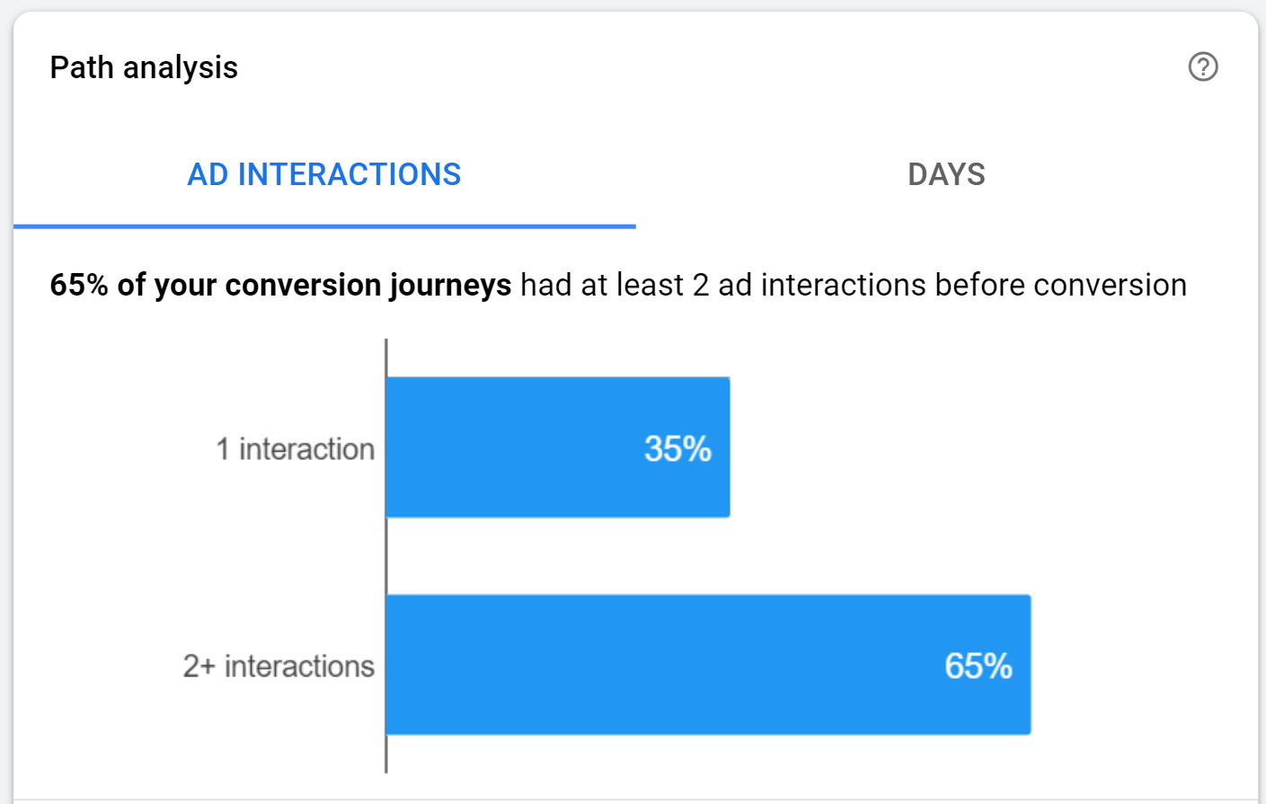 conversion journey path with multiple interactions