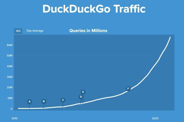 DuckDuckGo Traffic
