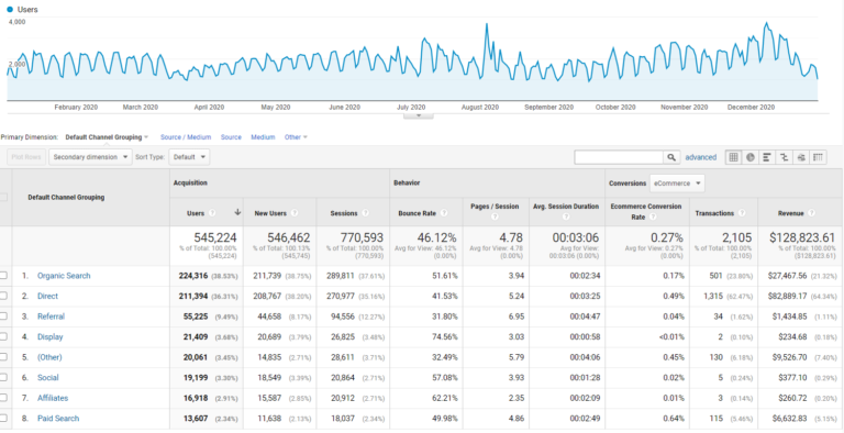 Google Analytics transactions and revenue