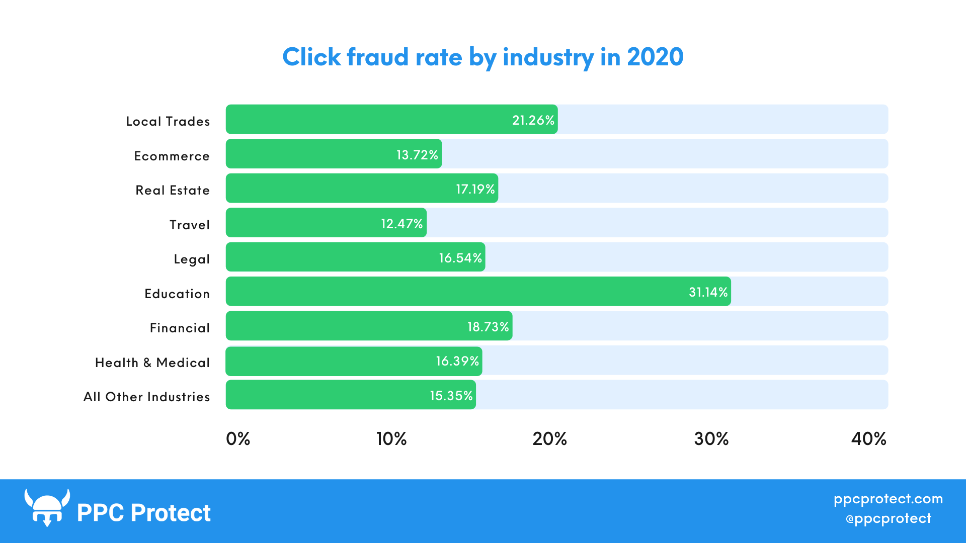 The Global PPC Click Fraud Report 2020-21