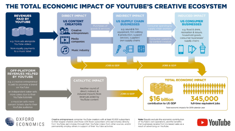YouTube's creative ecosystem contributed approximately $16 billion to the U.S. GDP in 2019, supporting the equivalent of 345,000 full-time jobs.