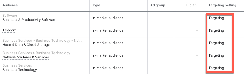 In Google Ads, Targeting means your ads will show only to those Audiences.