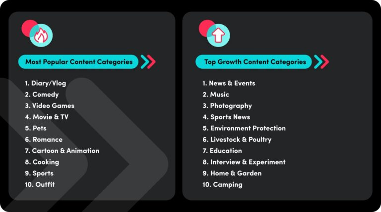 TikTok Trend Report: Content Ideas For 2021