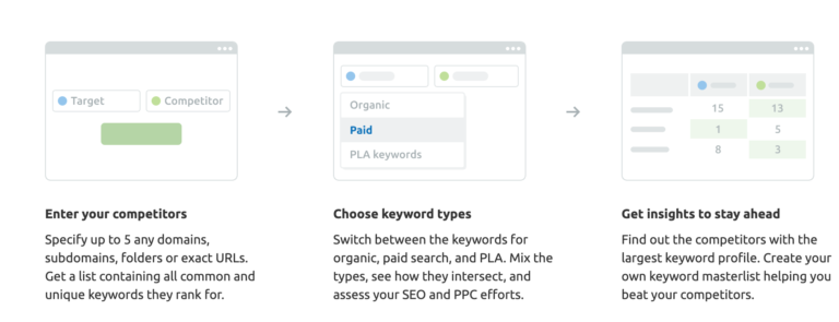 SEMrush Competitive Keyword Discovery as part of your SEO SWOT analysis