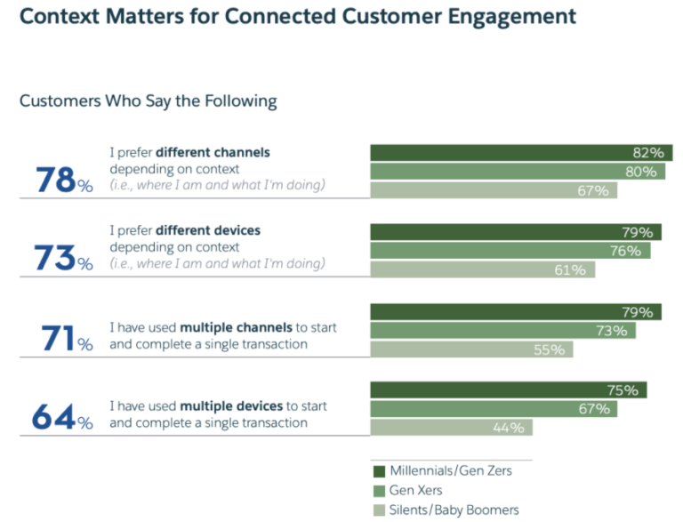 Context questions for customer loyalty