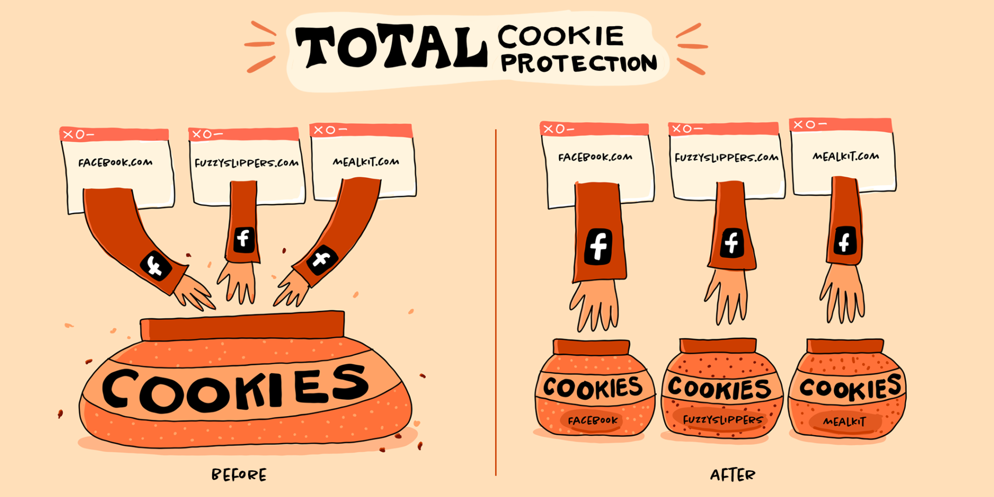 Cookie jar analogy