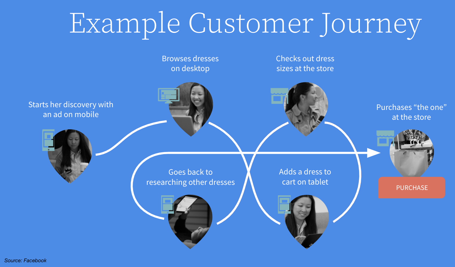 Example customer journey