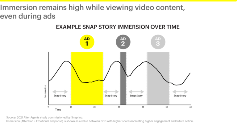 Snapchat reports growth in mobile video viewing