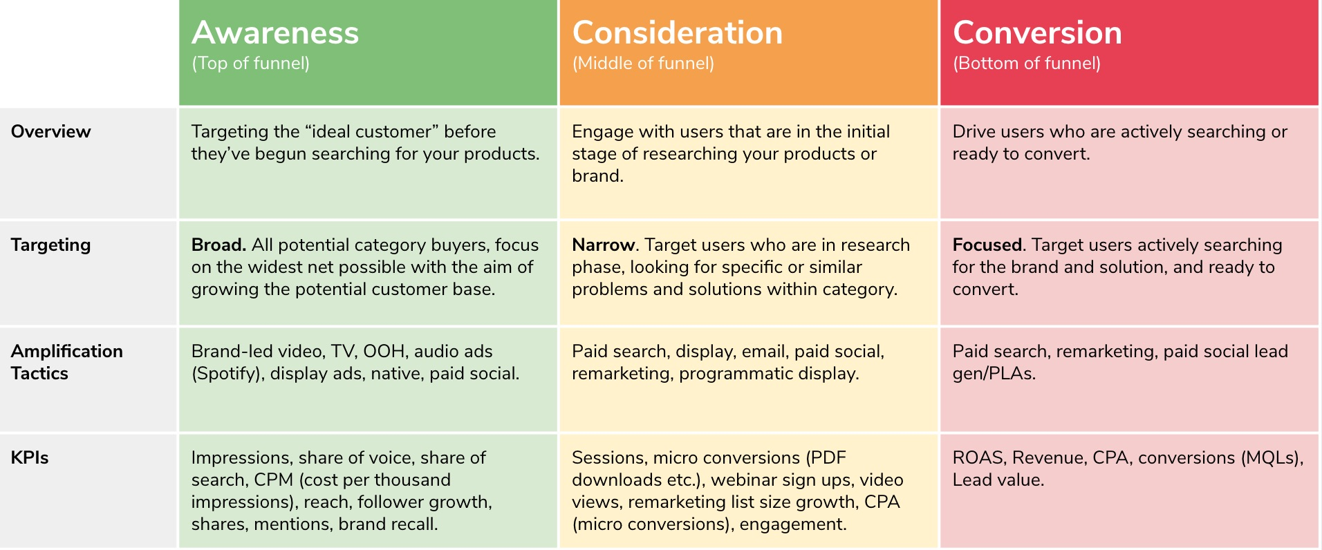 Examining the marketing funnel for more engaging PPC ads.