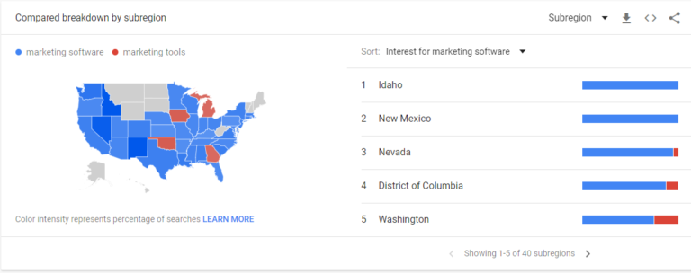 google trends for marketing tools vs software
