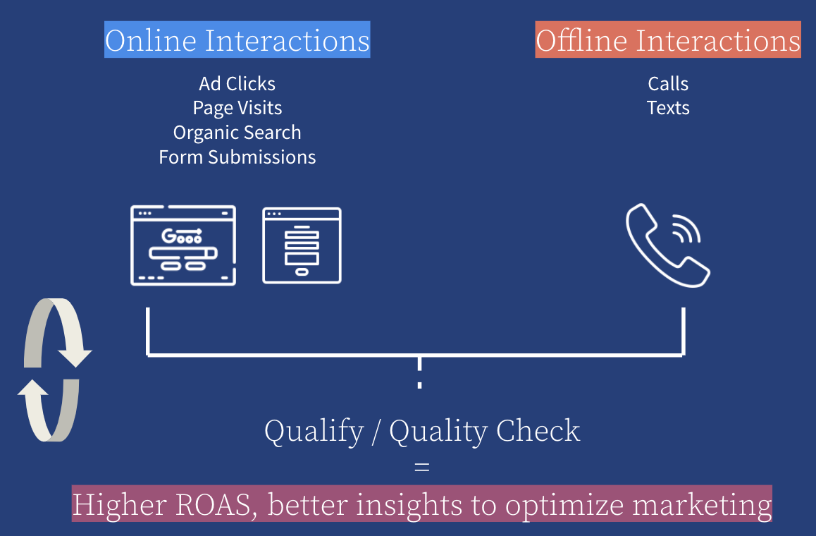 Which online and offline interactions lead to qualified leads?