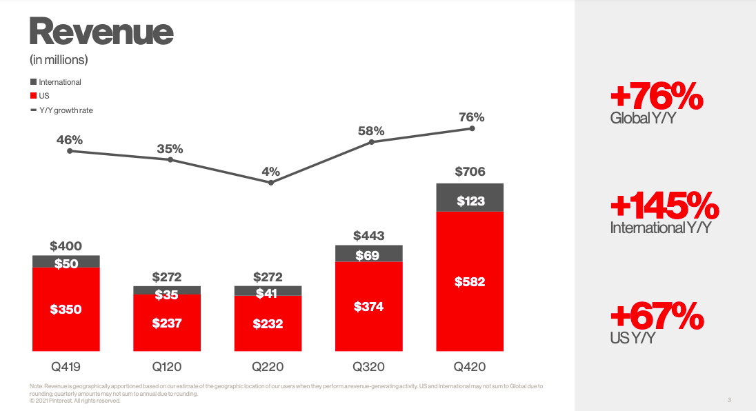 Pinterest revenue 2020