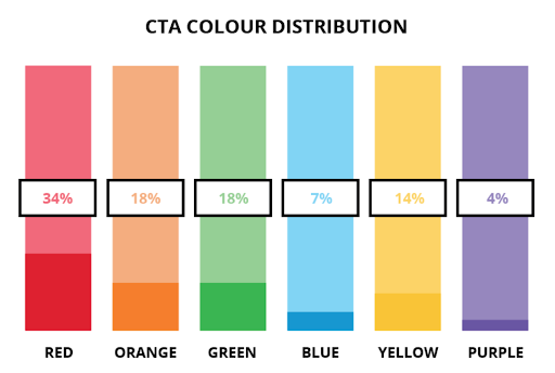 Popular CTA colors