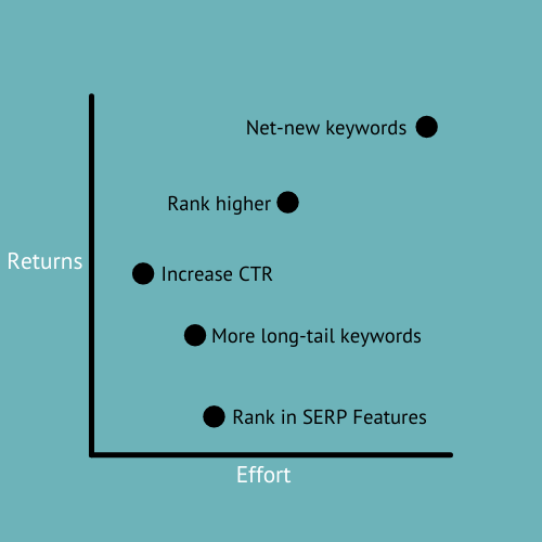 Determining the impact of search optimizations
