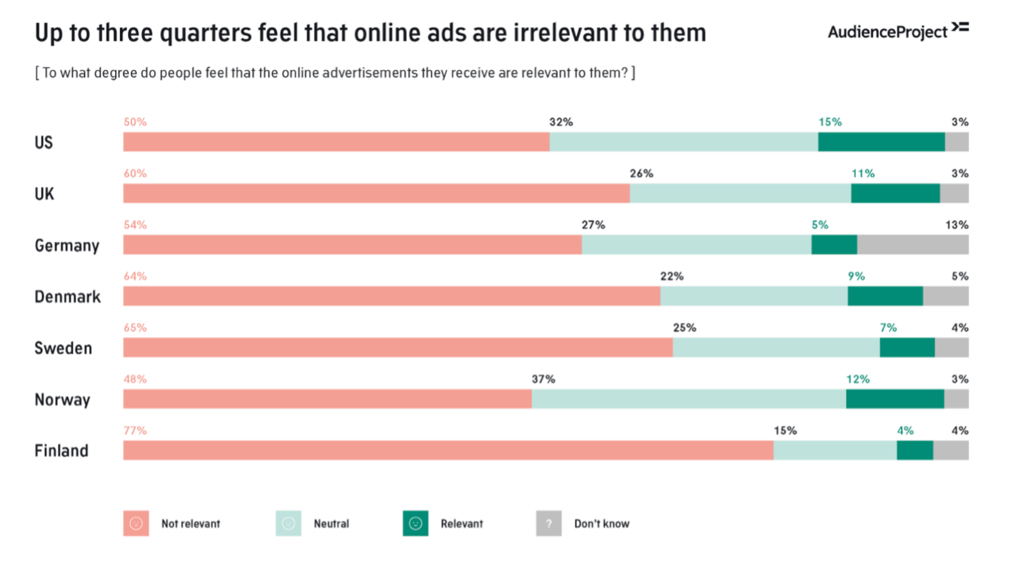 Ad Relevance