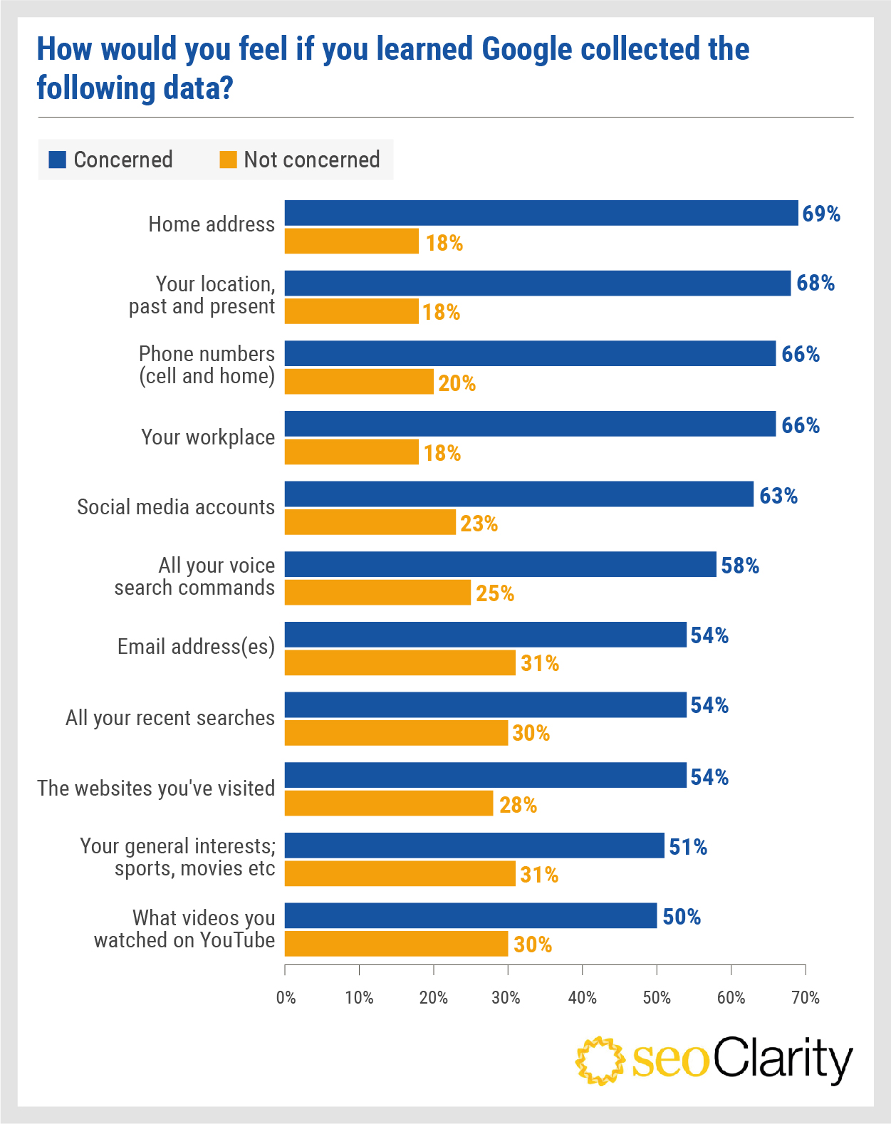Survey results of digital platform trust