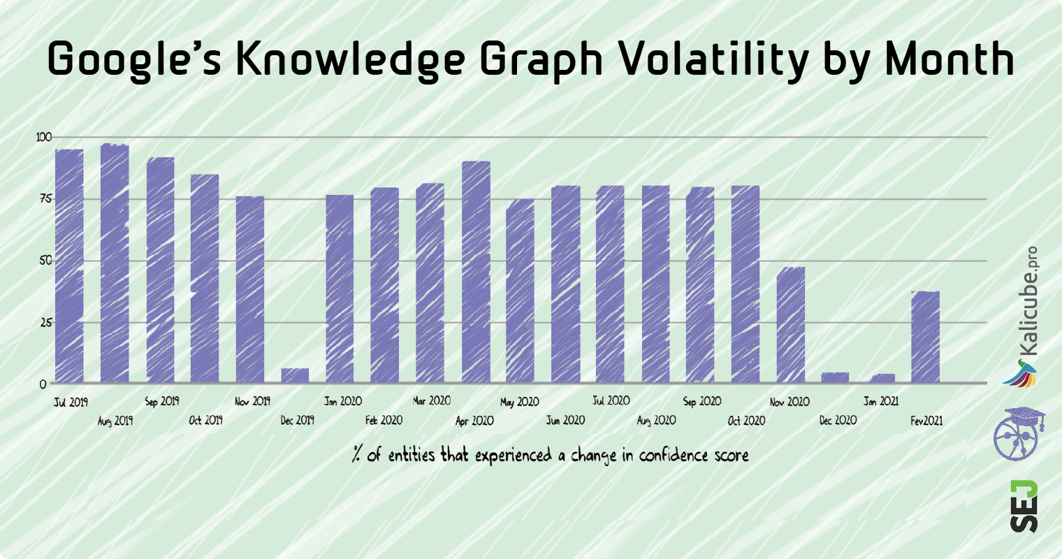 Google's Knowledge Graph Volatility by Month