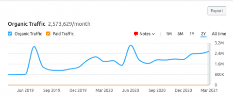 It's normal to see some dips but in general, you want to see consistent or increasing traffic.