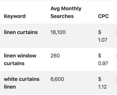 Keyword search volume data for