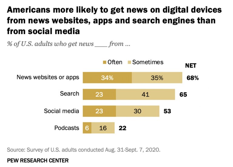 A 2021 research study conducted by the Pew Research Center found that 65% of U.S. adults get their news. at least sometimes from search engines.