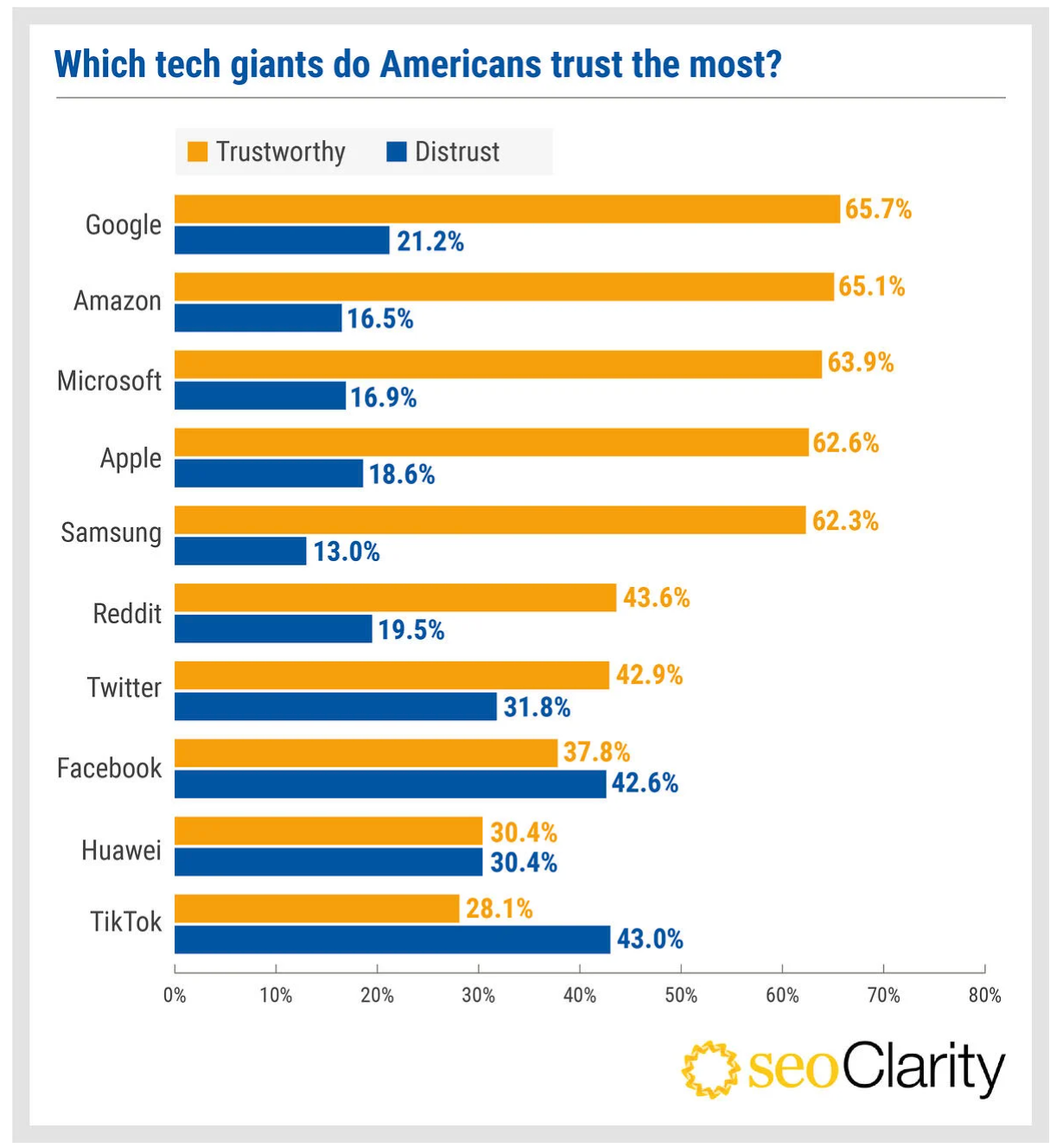Survey results on which tech giants Americans trust