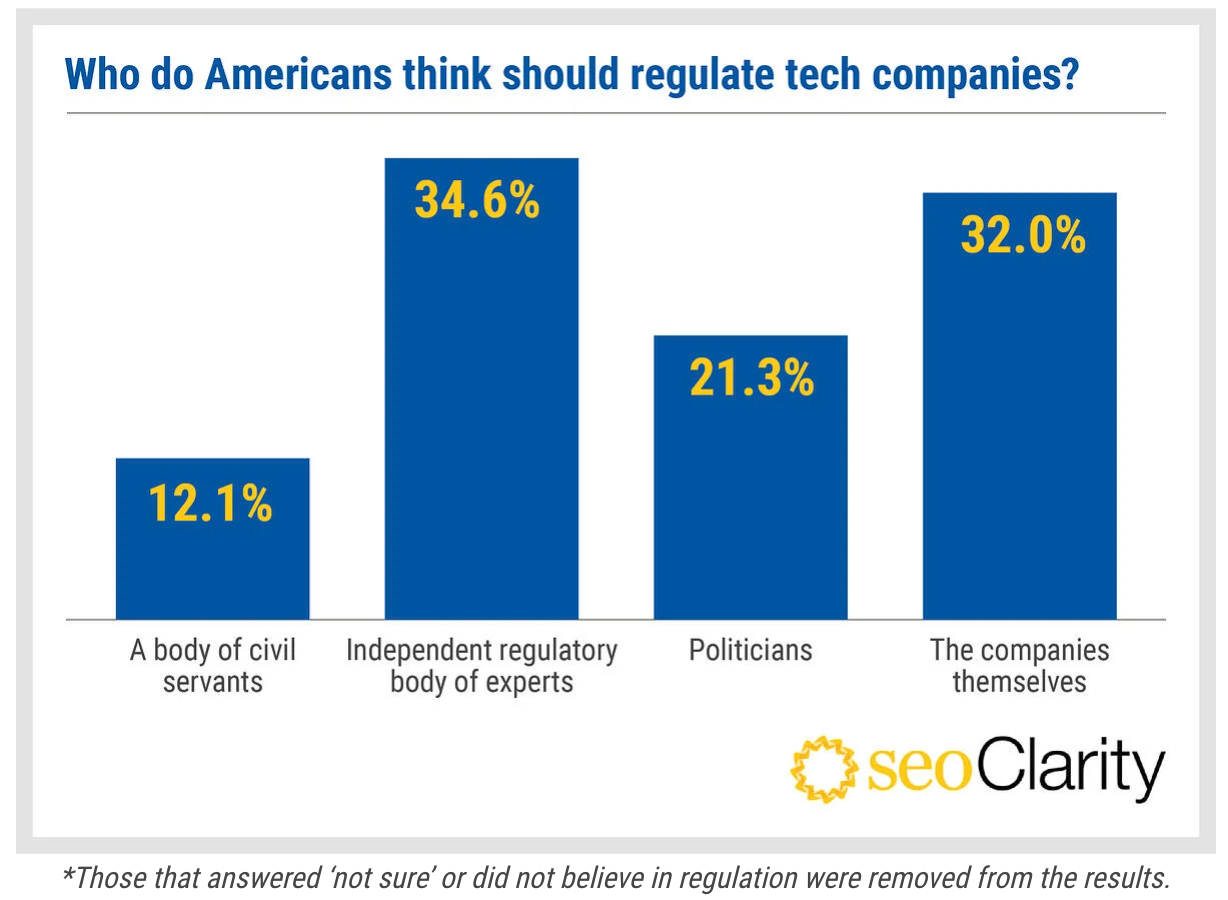 Survey results of who should regulate tech companies