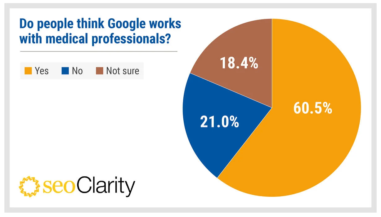 Survey results of if people think Google works with medical professionals