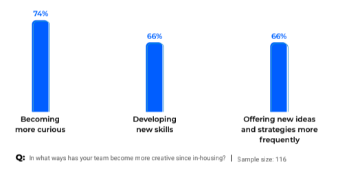 How teams have become more creative