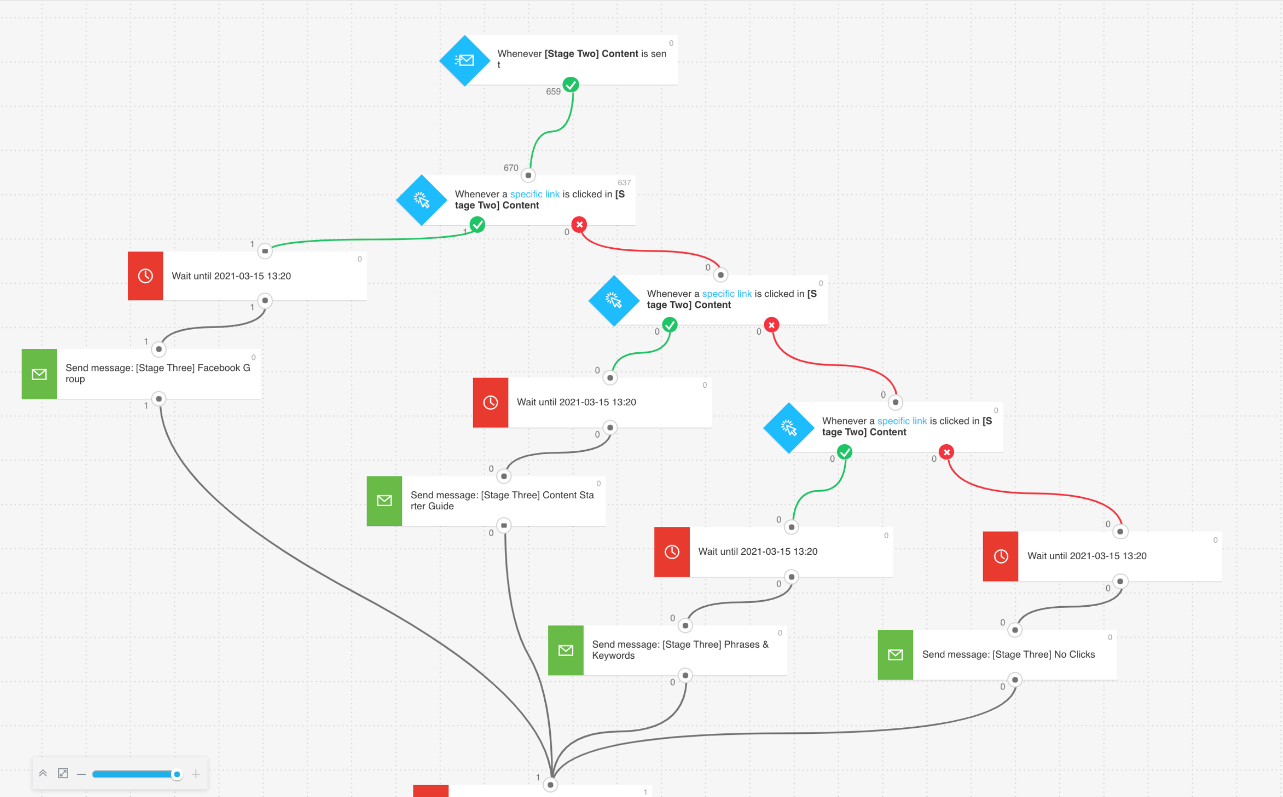 Email Marketing Automation Flow.