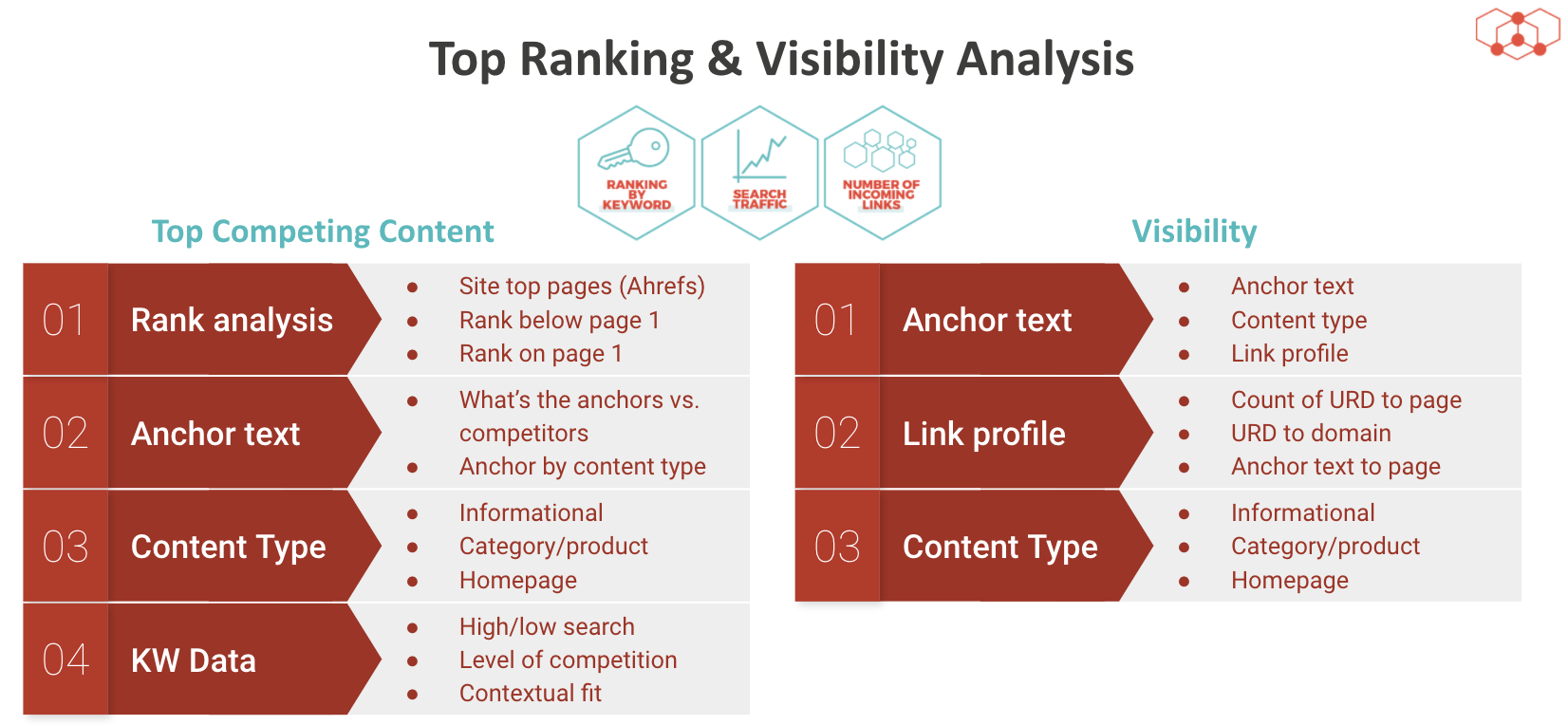 Top Ranking & VIsibility Analysis