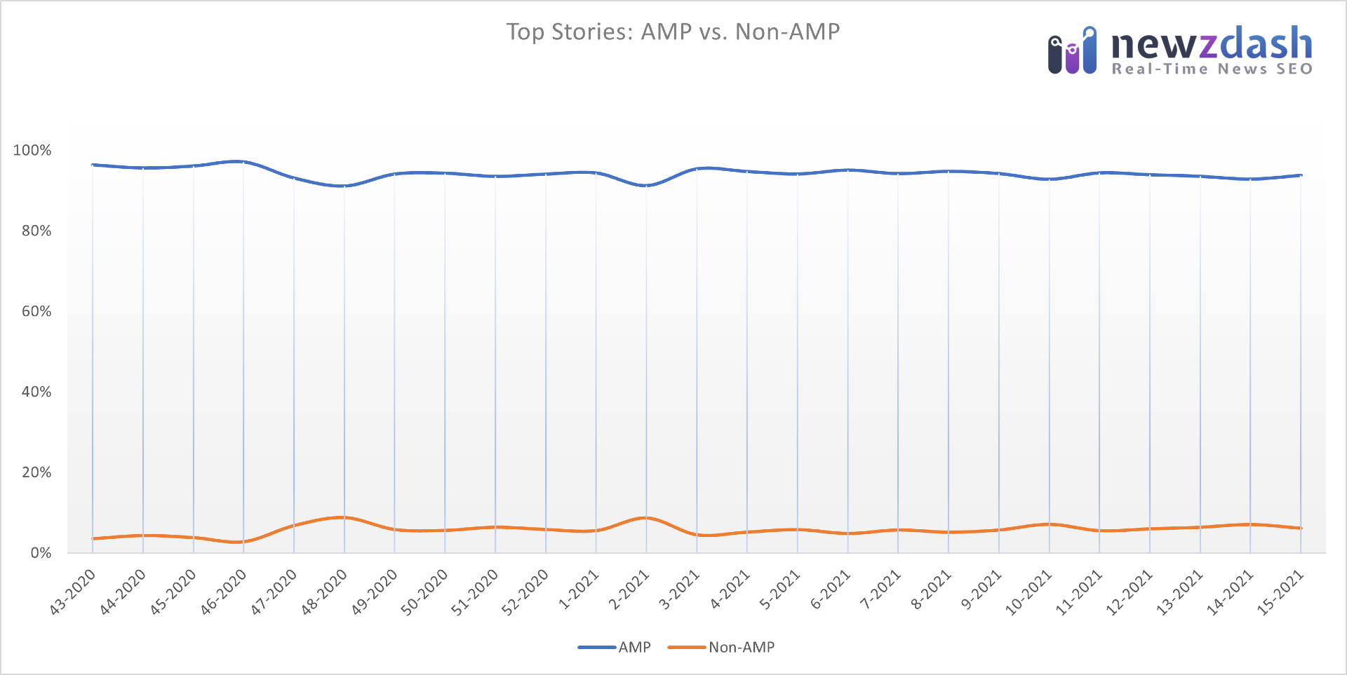 AMP versus non-AMP URLs in top story % in the US