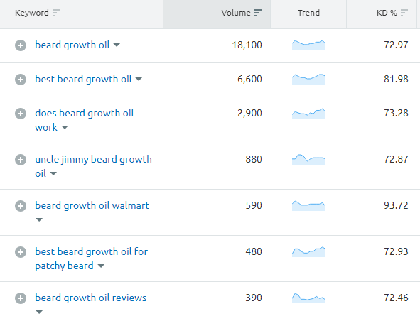 Check keywords with volume while writing product descriptions.