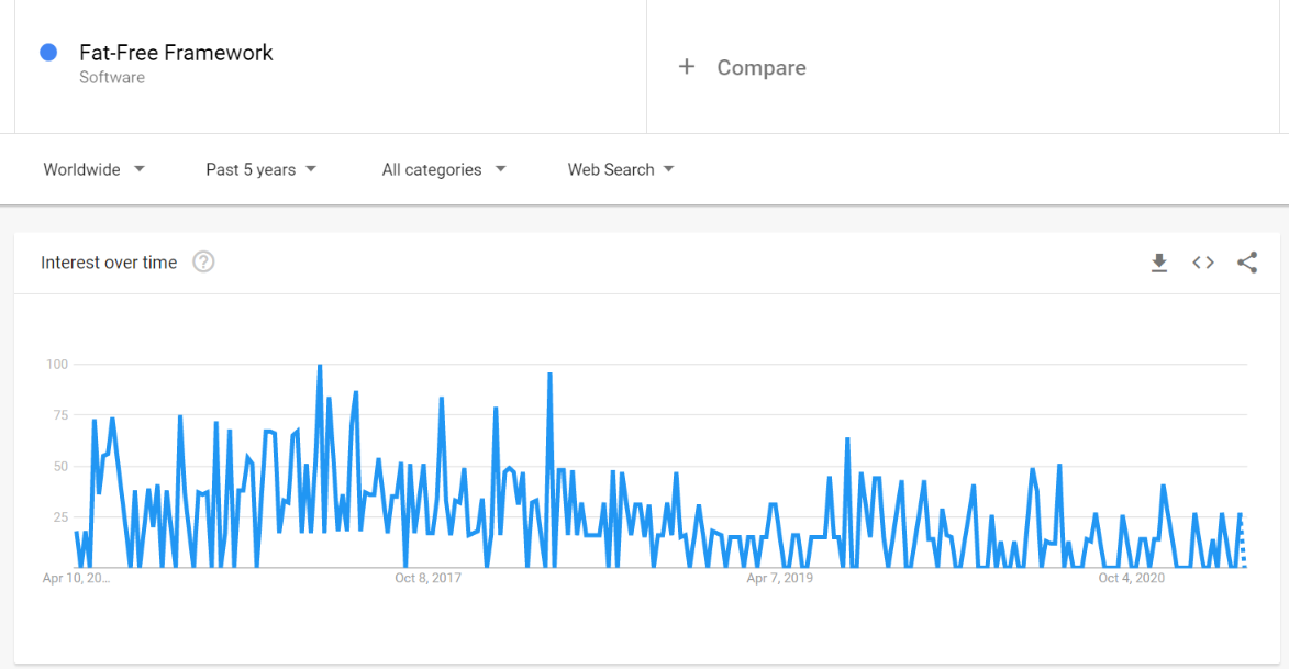 Fat-Free Interest over time