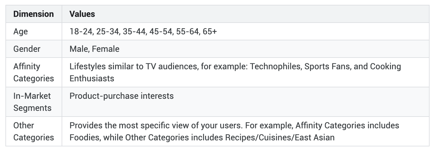 Google Analytics Demographic Dimensions.