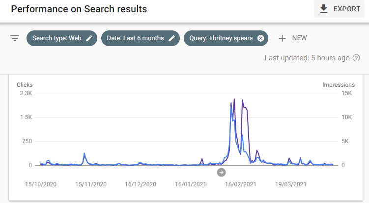 google search console performance for brittney spears in the news in Ireland