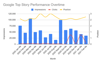 google top stories performance over time for life section