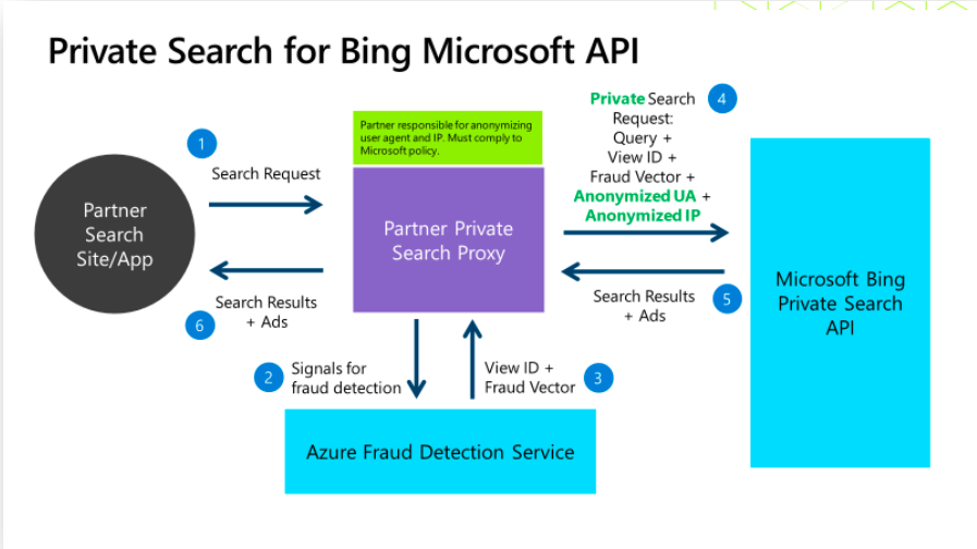 Microsoft Private Search