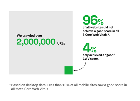 "Searchmetrics CWV study: Only 4% of websites achieved a ""good"" CWV score."