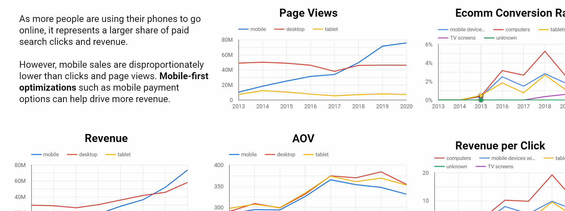 Charts illustrating need for mobile-first optimizations.