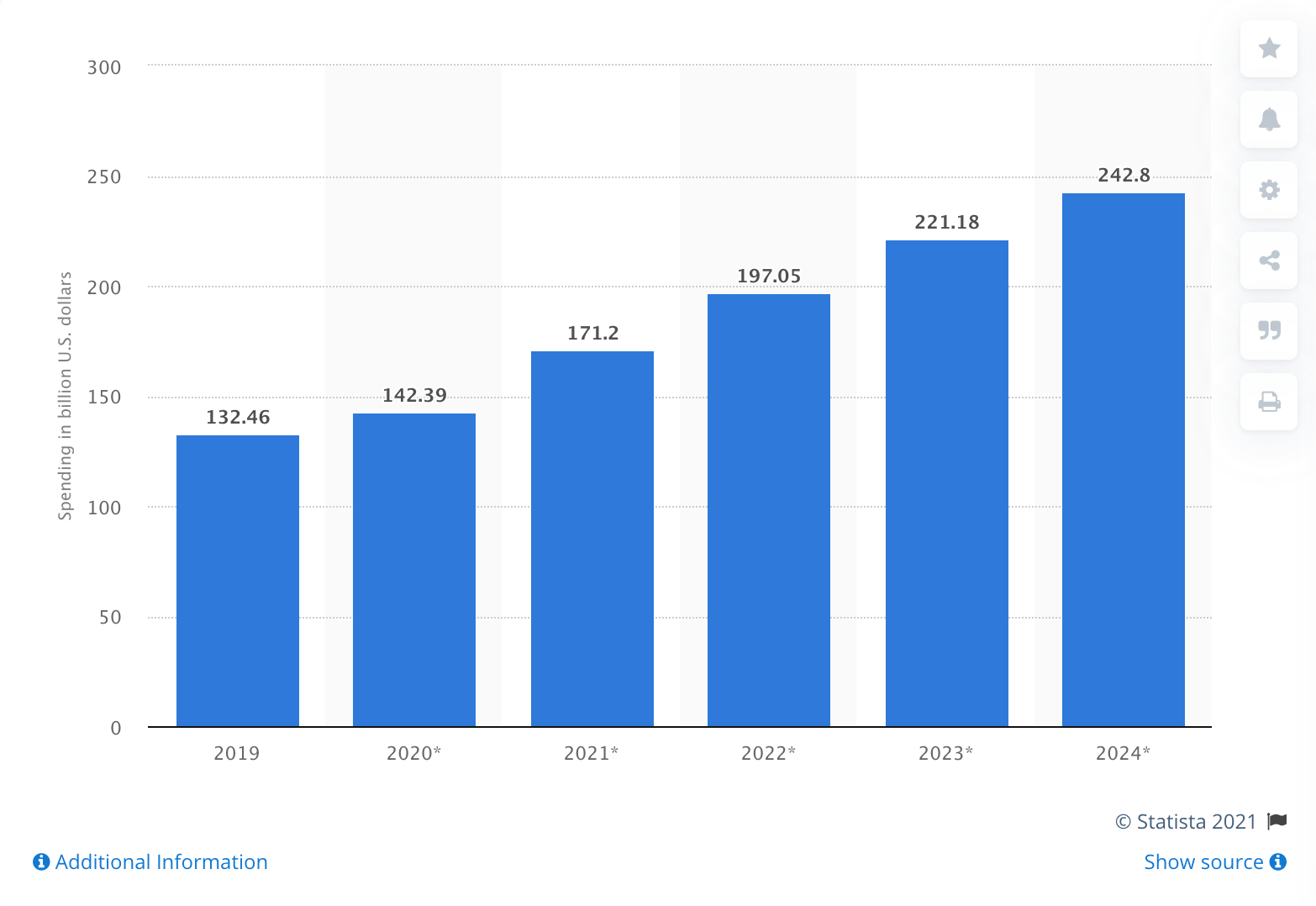 Digital advertising spending in the United States from 2019 to 2024 (in billion U.S. dollars)
