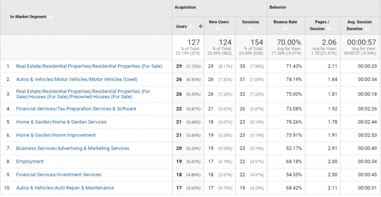 How To Use Website Traffic Analysis For Personality Development