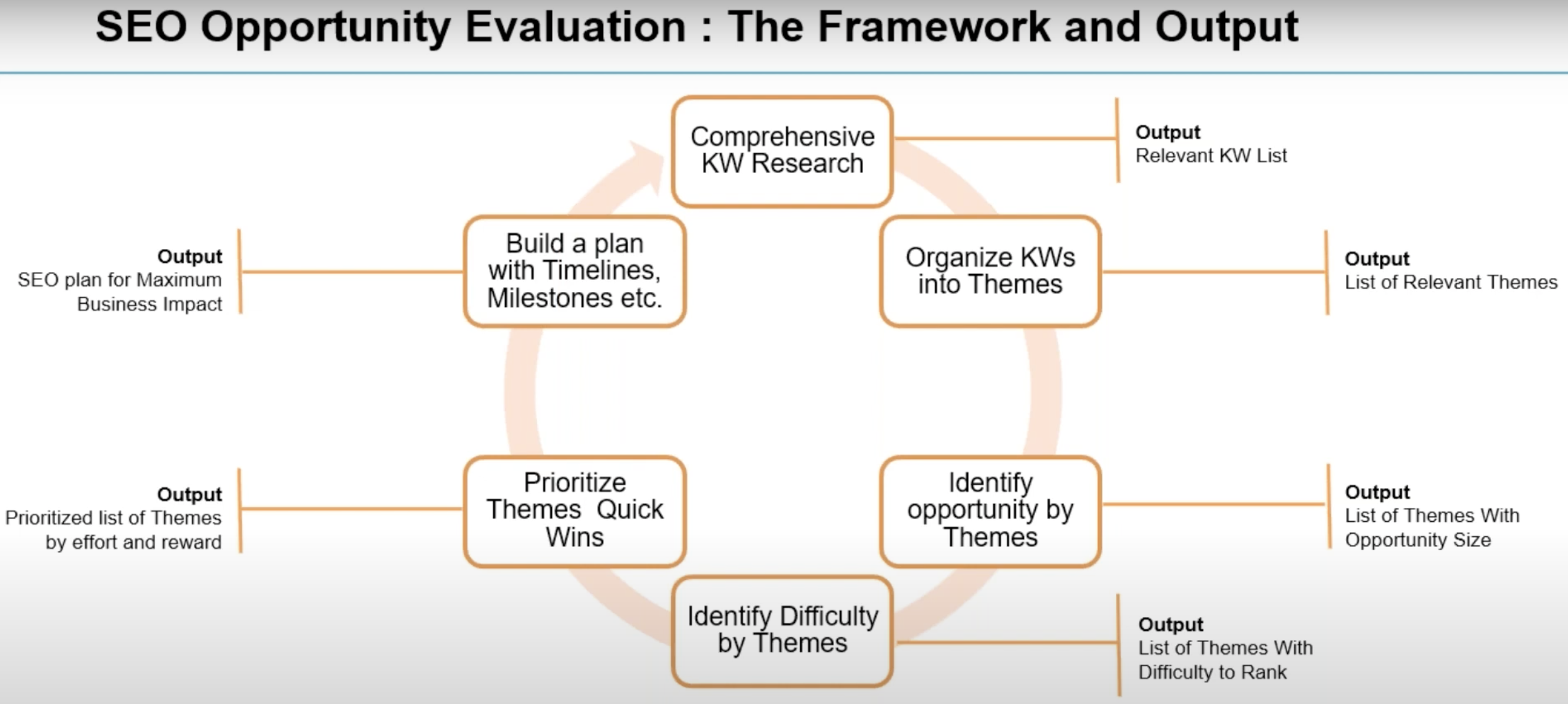 SEO Opportunity Evaluation