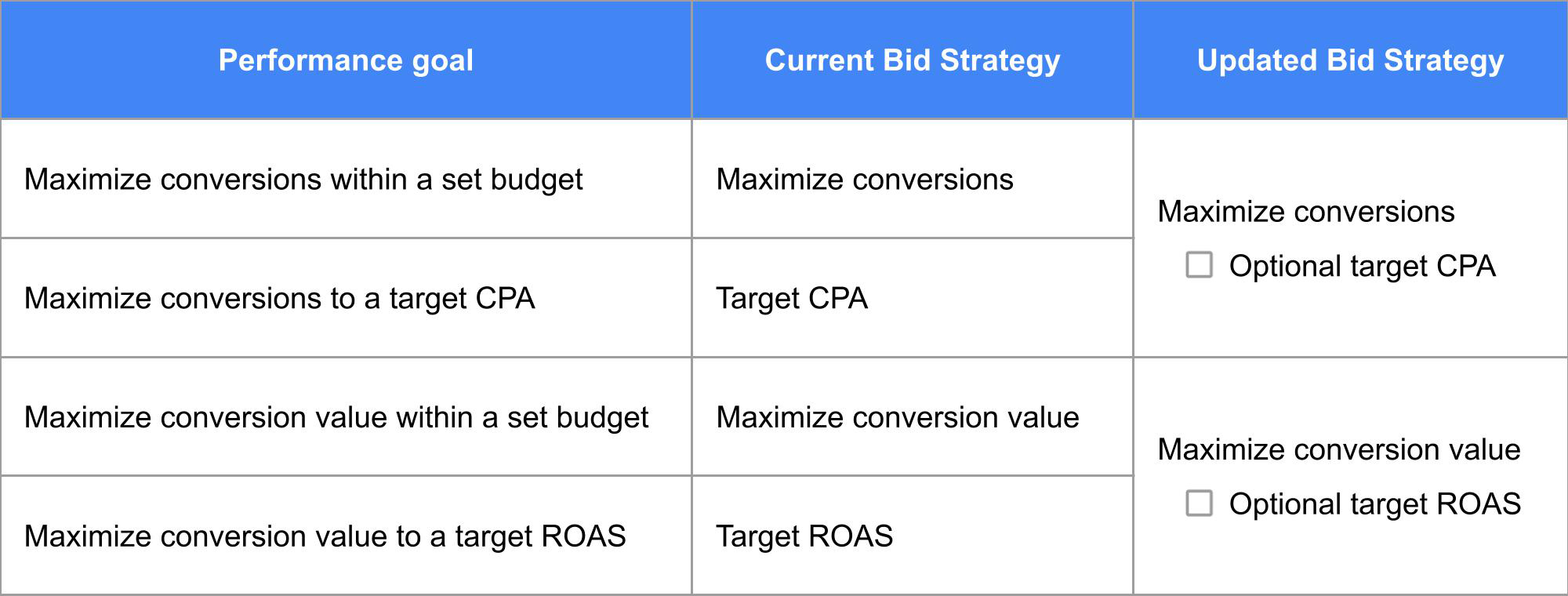 Google Smart Bidding Changes Explained