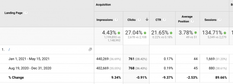 6 Useful SEO Insights You Can Learn from Google Analytics
