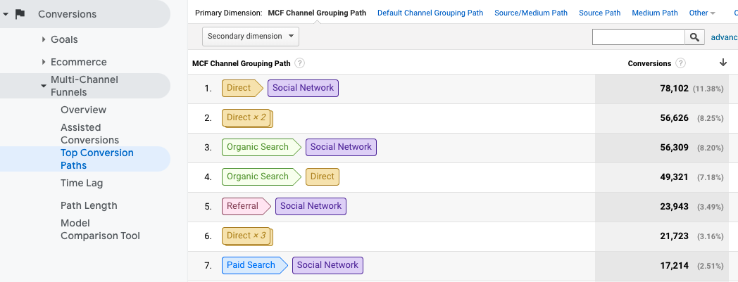 Checking Multi-Channel Funnels.